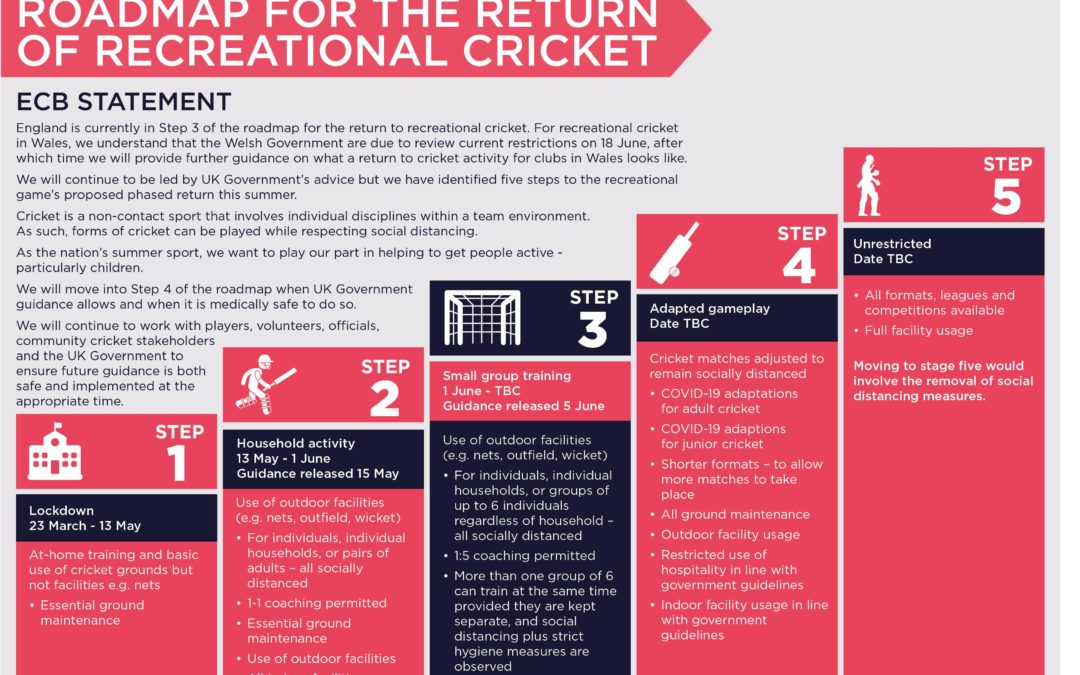 ECB Update: Roadmap for the Return of Recreational Cricket
